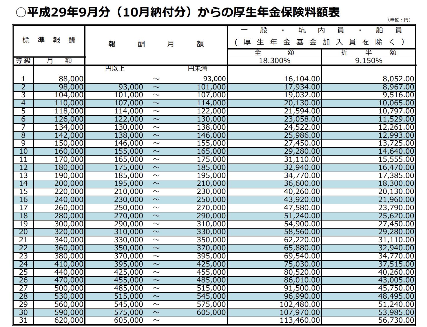 日本年金機構「保険料額表」
