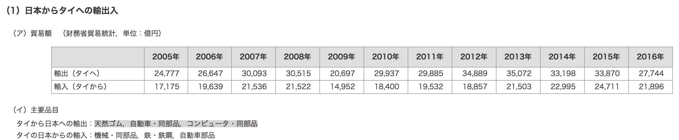 日本からタイへの輸出入