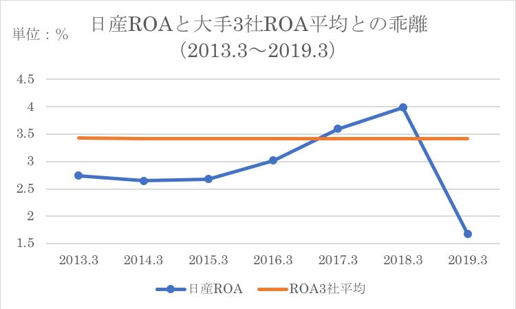 日産ROE/ROA競合分析