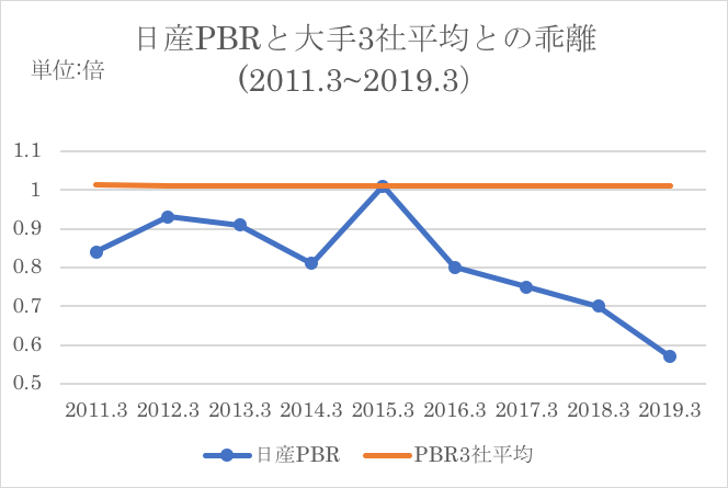日産PER分析