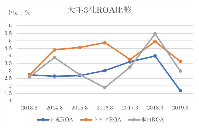 日産ROE/ROA