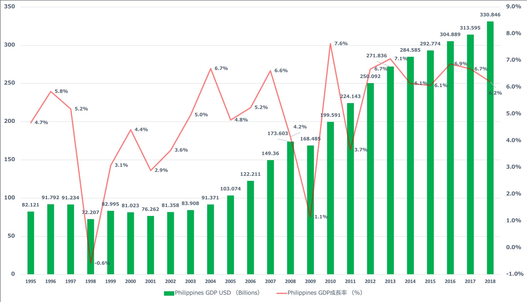 フィリピンGDP成長率推移