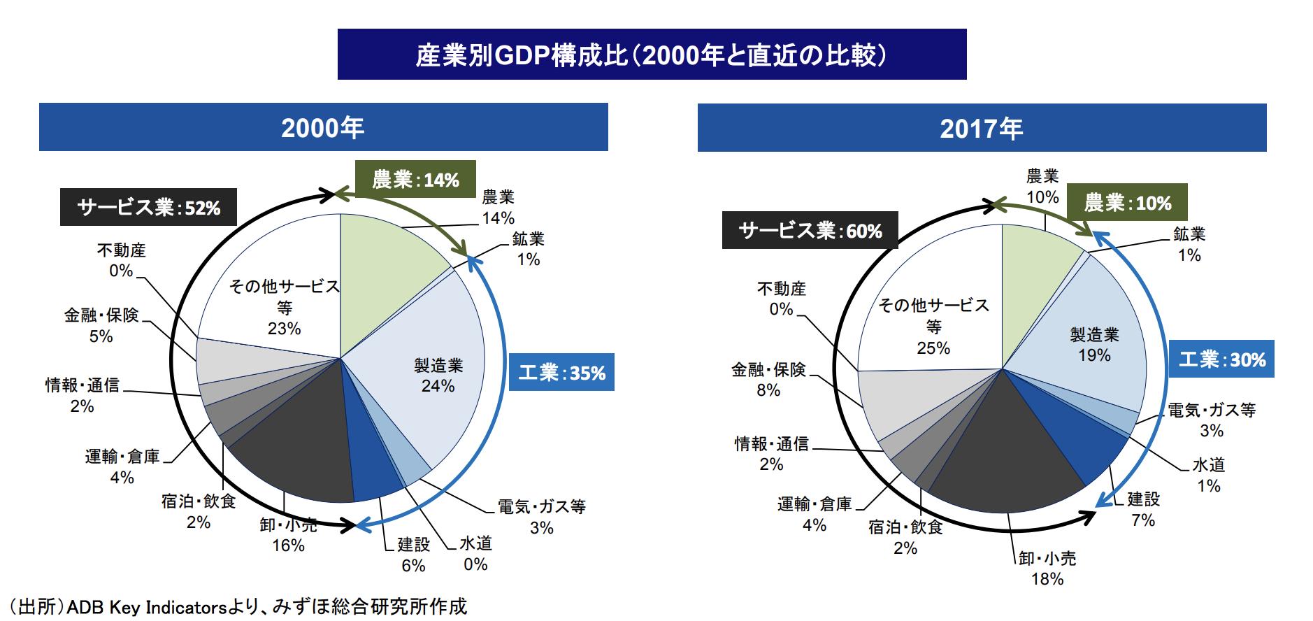 フィリピンのGDP産業構成比