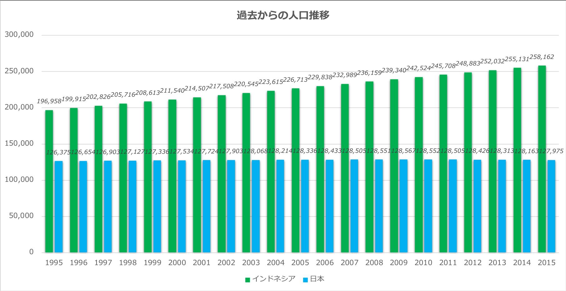 過去からの人口推移(インドネシア・日本))
