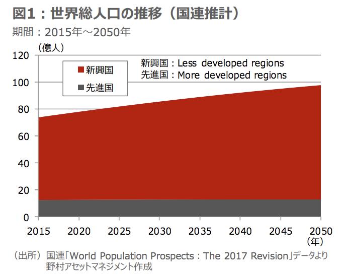 都市化が進む新興国の人口