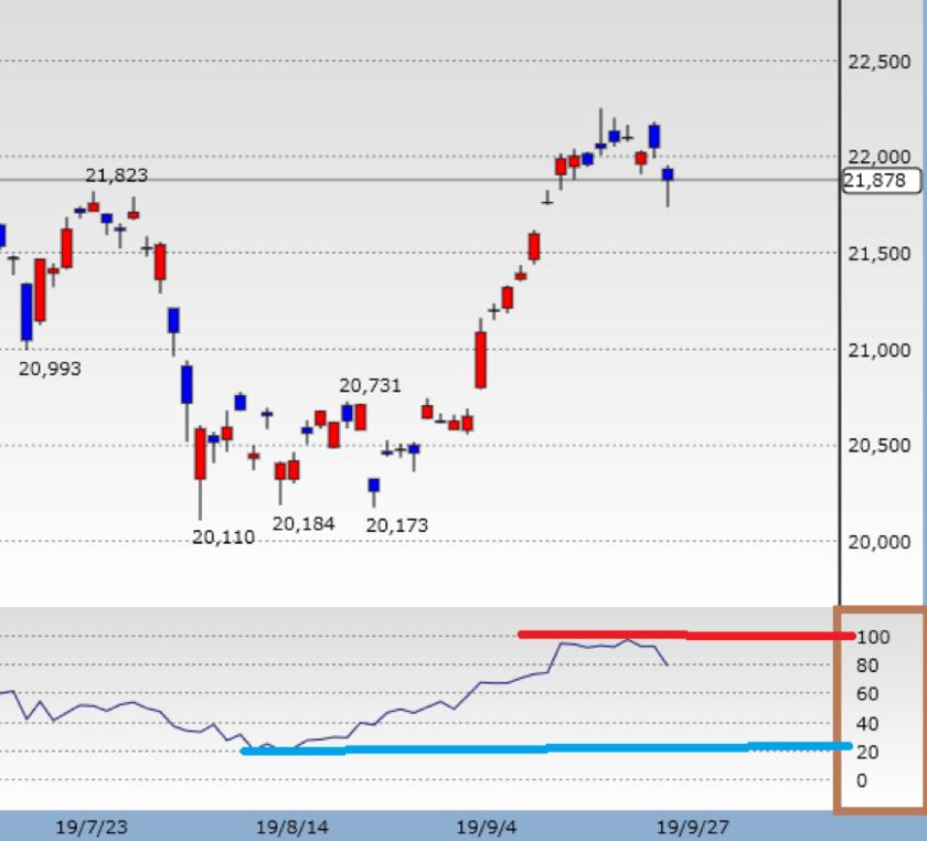 日経平均株価のRSI
