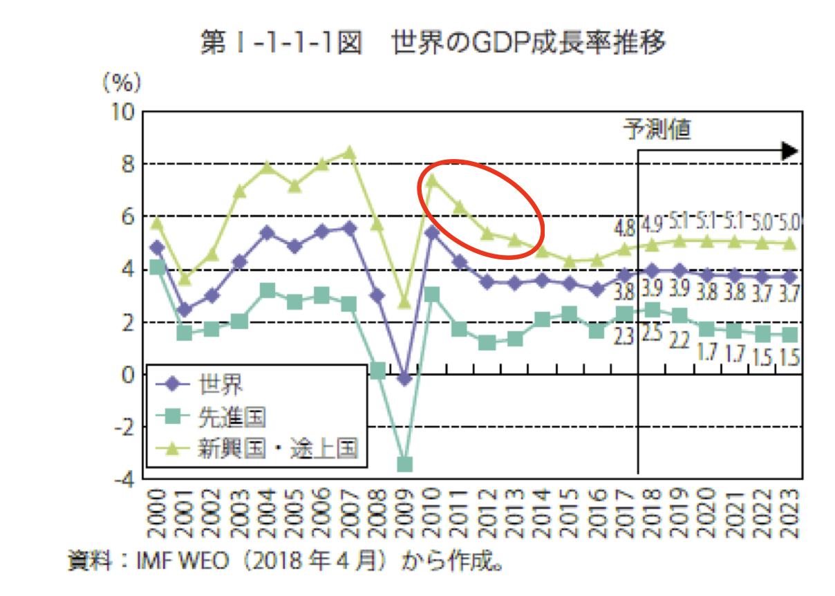 (経済産業省「世界GDPの動向」)