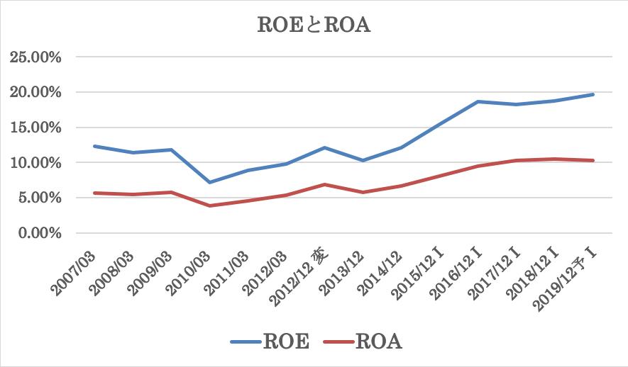 花王の過去10年のROEとROA