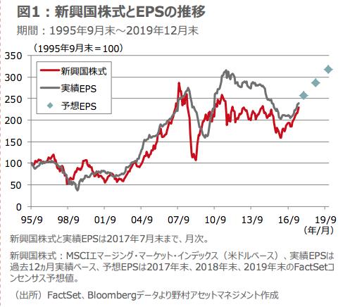 新興国株式とEPSの推移