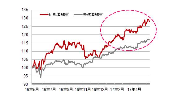 先進国と比べて高い経済成長率と堅調な株価推移
