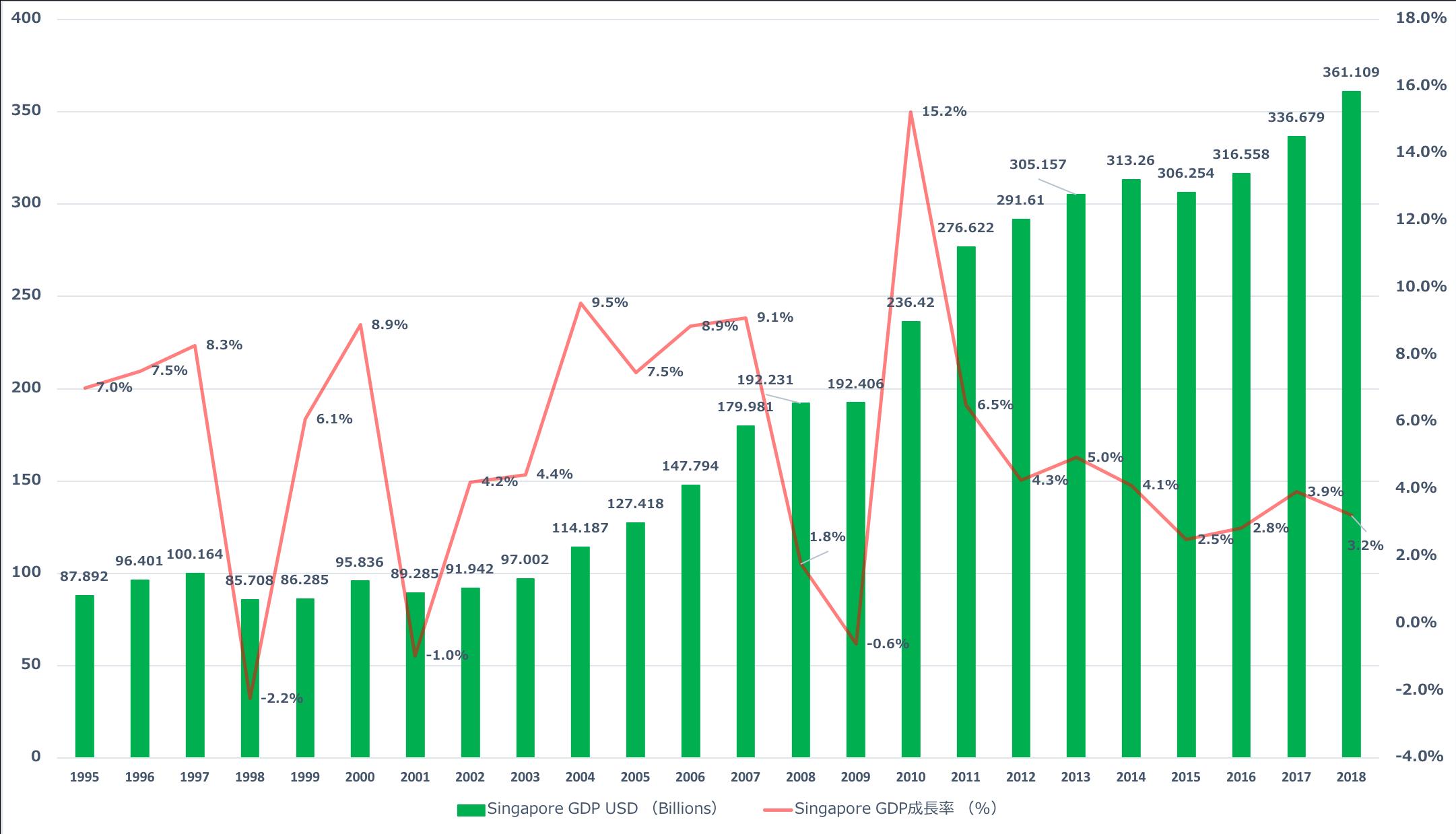 シンガポールGDP成長率推移