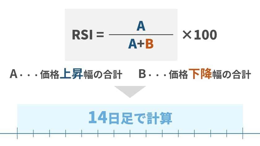 RSI1を計算する方法