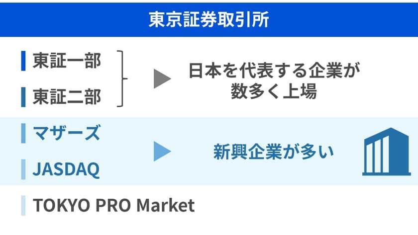 東京証券取引所の市場の種類