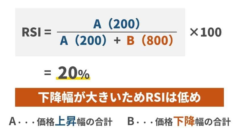 RSI2を計算する方法