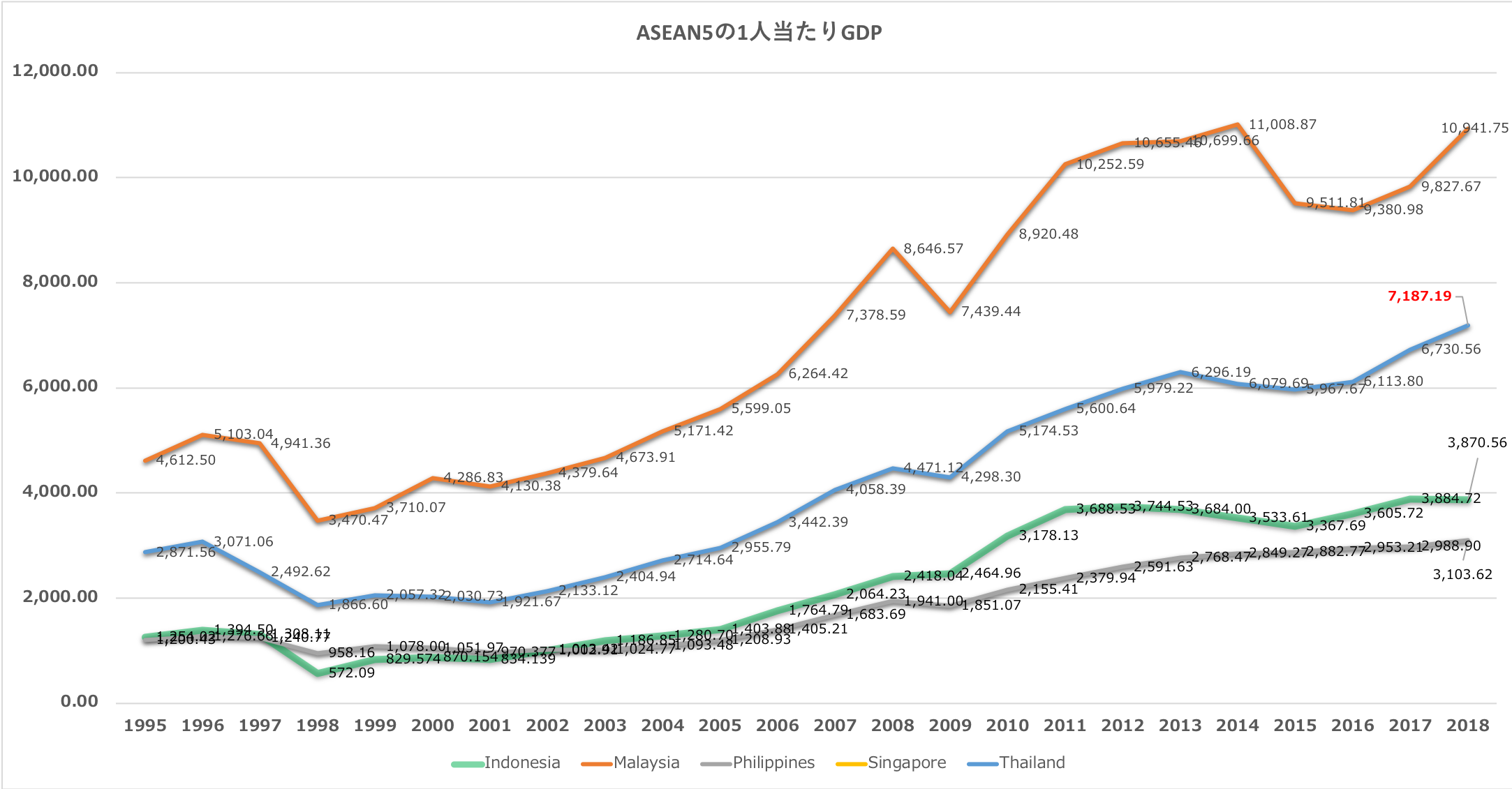 ASEAN5の一人当たりGDP