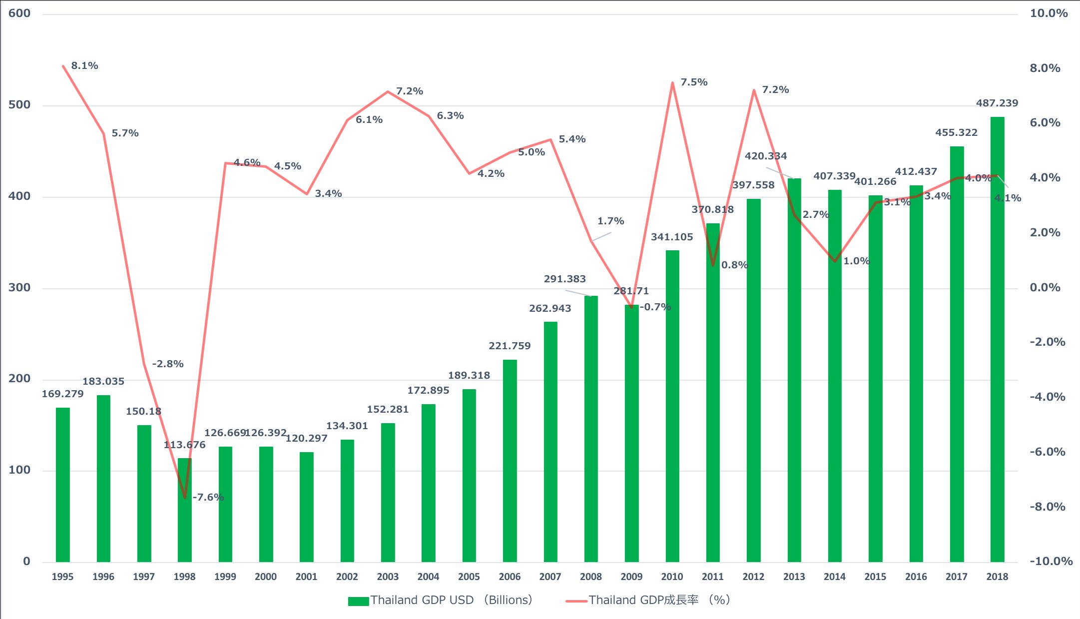 タイGDP成長率推移