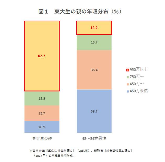 東大生の親の年収分布
