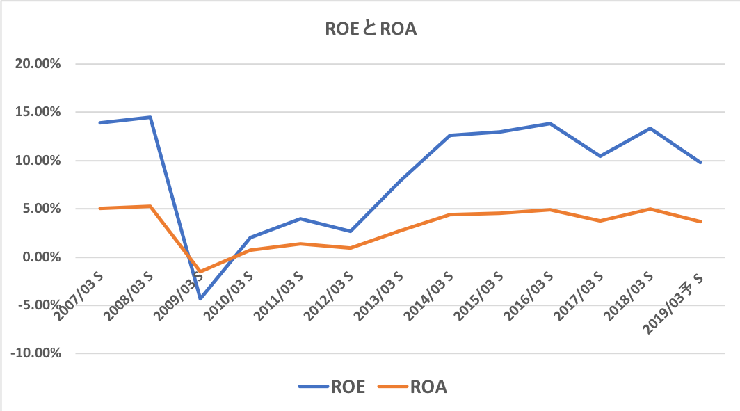 トヨタ自動車のROEとROA