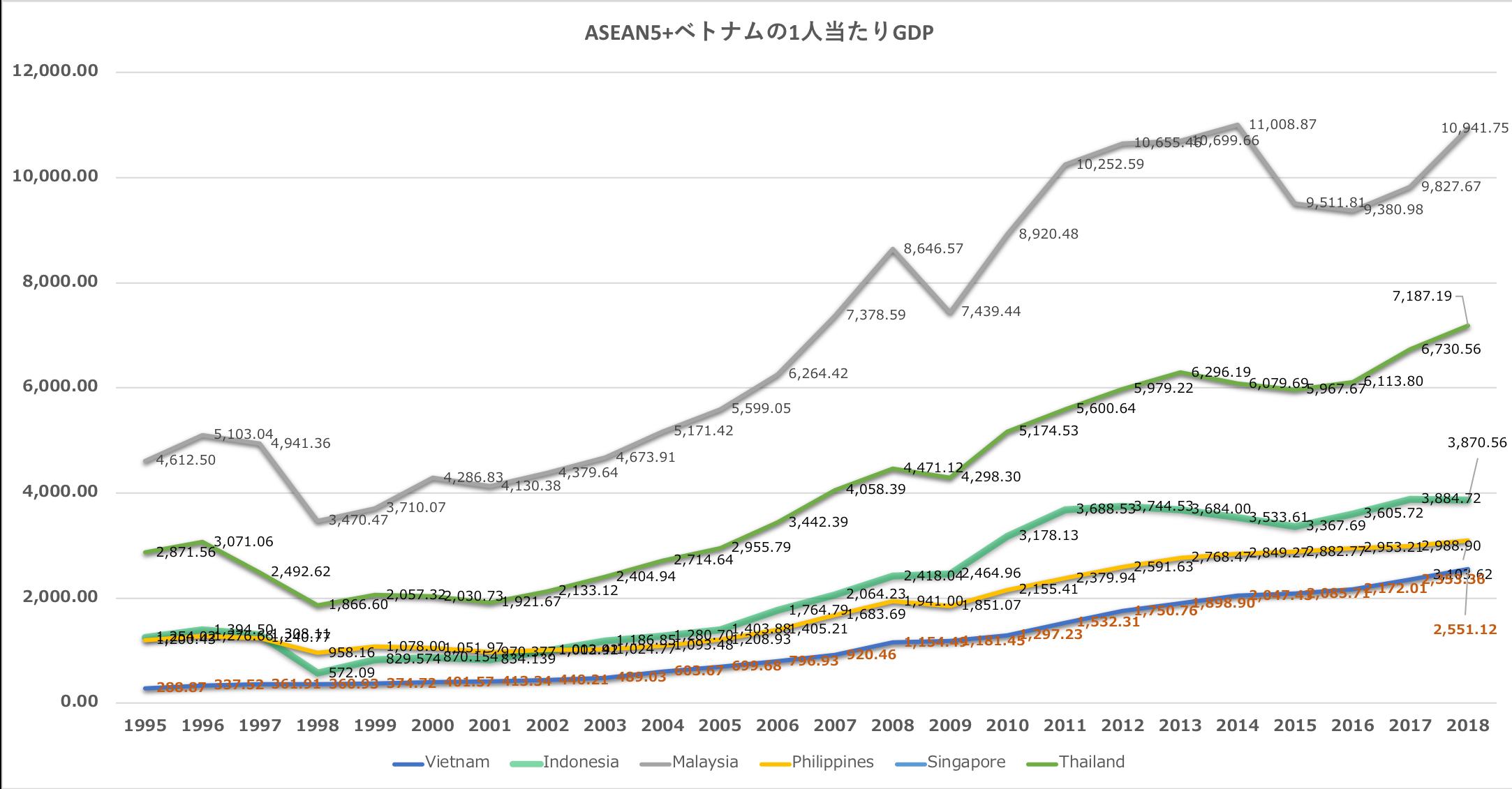 IMF「ASEAN5+ベトバムの一人当たりGDP