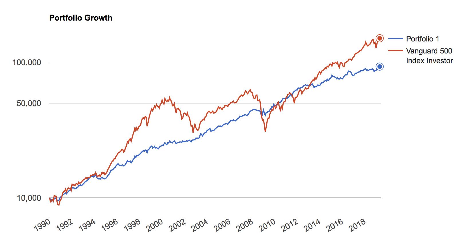 オールシーズンズ戦略の1990年→2019年の29年間のチャート