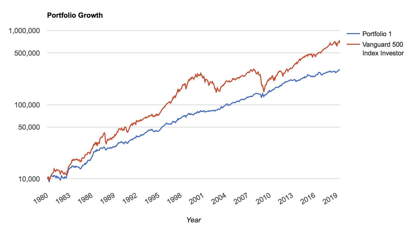 オールシーズンズ戦略の1980年→2019年の41年間のチャート