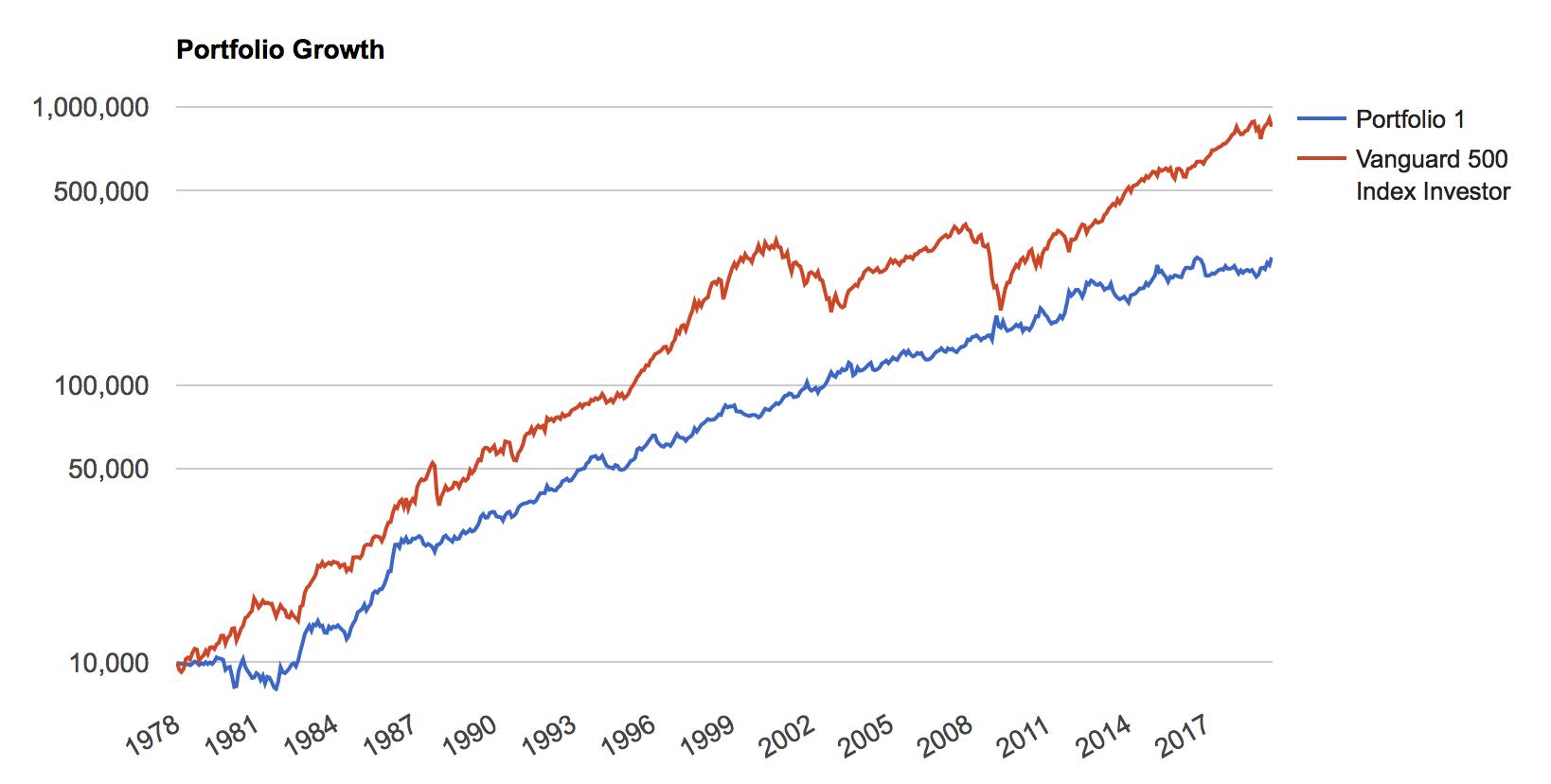 長期国債ETFとS&P500指数