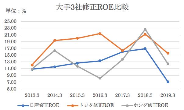 ホンダと日産・トヨタのROE比較