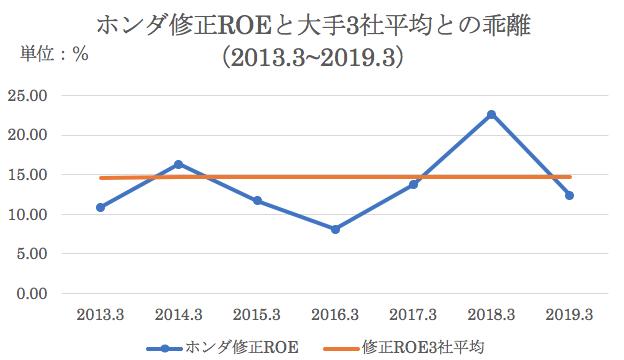 大手三社の長期平均ROEとホンダのROE比較