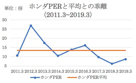 ホンダの過去平均PERと推移