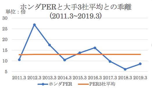 ホンダのPERと大手三社の過去平均との乖離