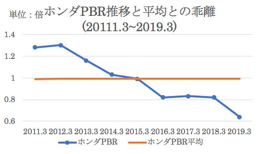 現在のホンダのPBRと過去平均との乖離
