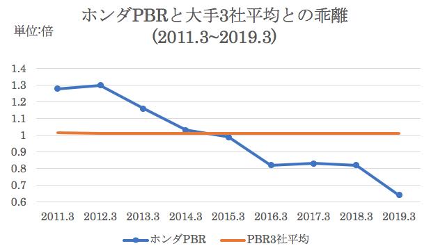 業界過去平均PBRとホンダのPBRの比較