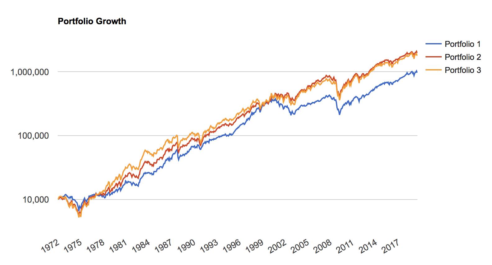 大型・中型・小型米国株の1972年からのリターン
