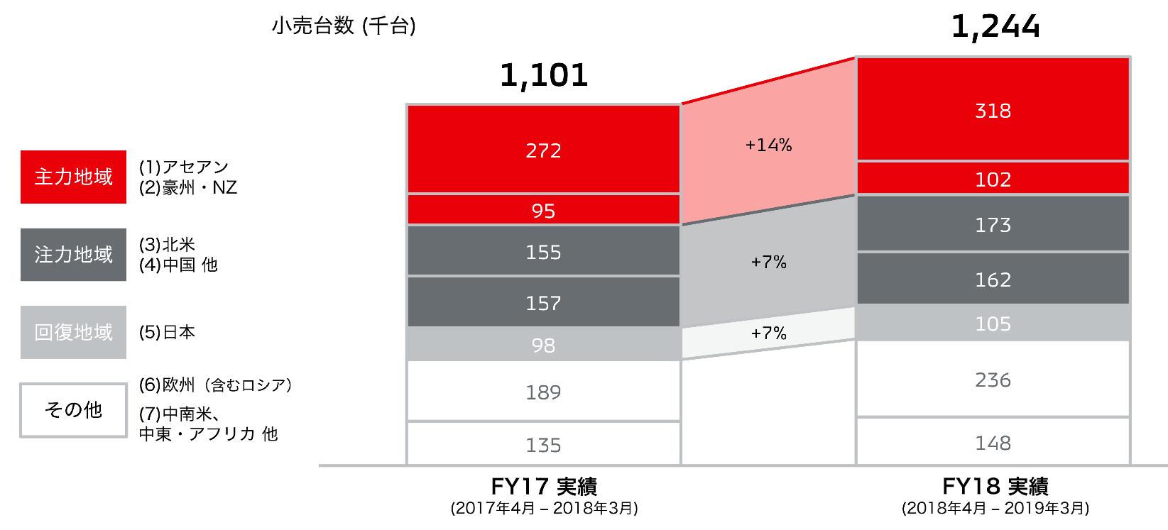 三菱自動車の販売台数の拡大