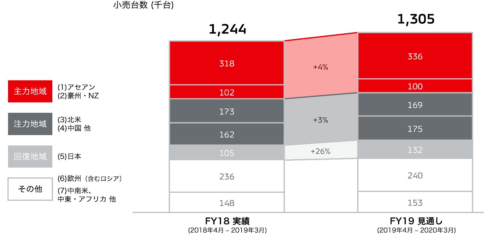 三菱自動車の今期の販売台数の見通し