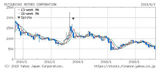 三菱自動車の株価