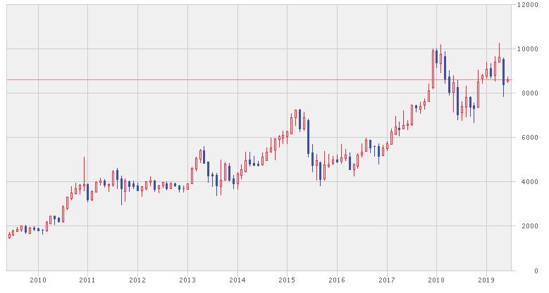 バンクネガラインドネシアの株価チャート