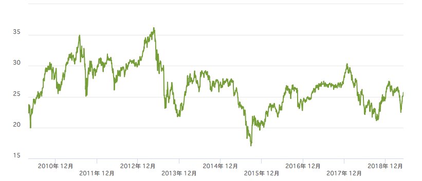 MSCIインドネシアETFの価格チャート
