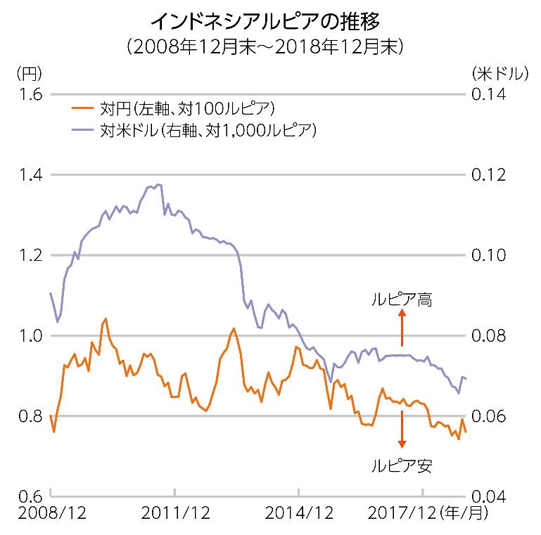 インドネシアルピア円の為替推移
