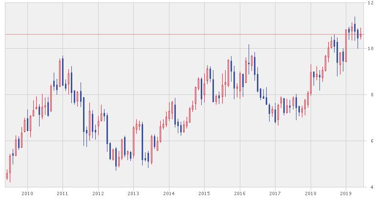 インフォシスグループの株価推移