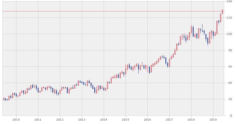 HDFCバンクの株価チャート