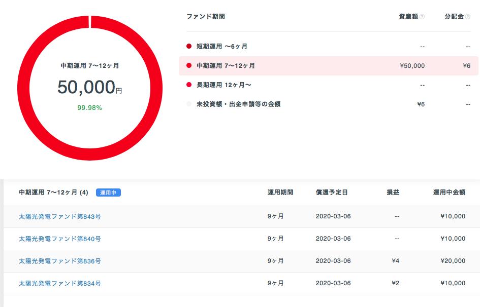 Crowd Bank(クラウドバンク)の投資案件