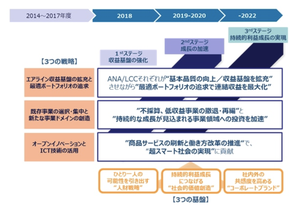 ANAの中期経営計画