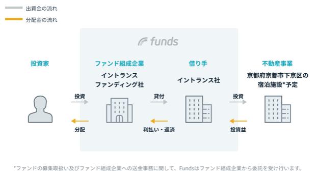 イントランス・バケーションズ京町家ファンド#1の仕組み