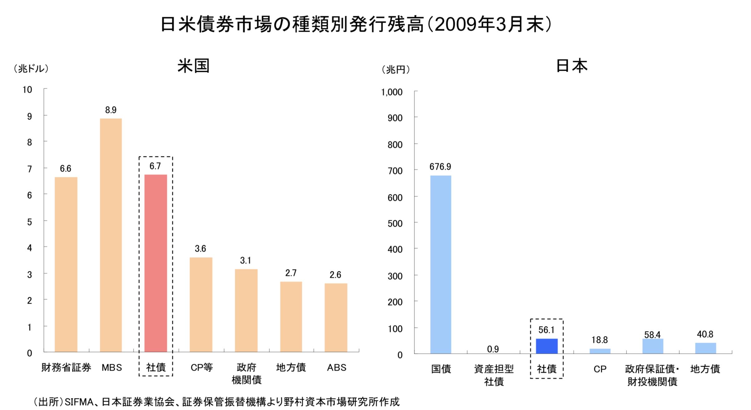 日米の債券市場における社債の立ち位置