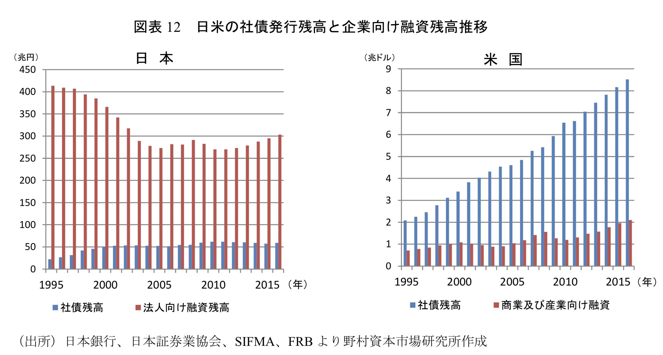 日米の社債発行残高と融資残高の推移