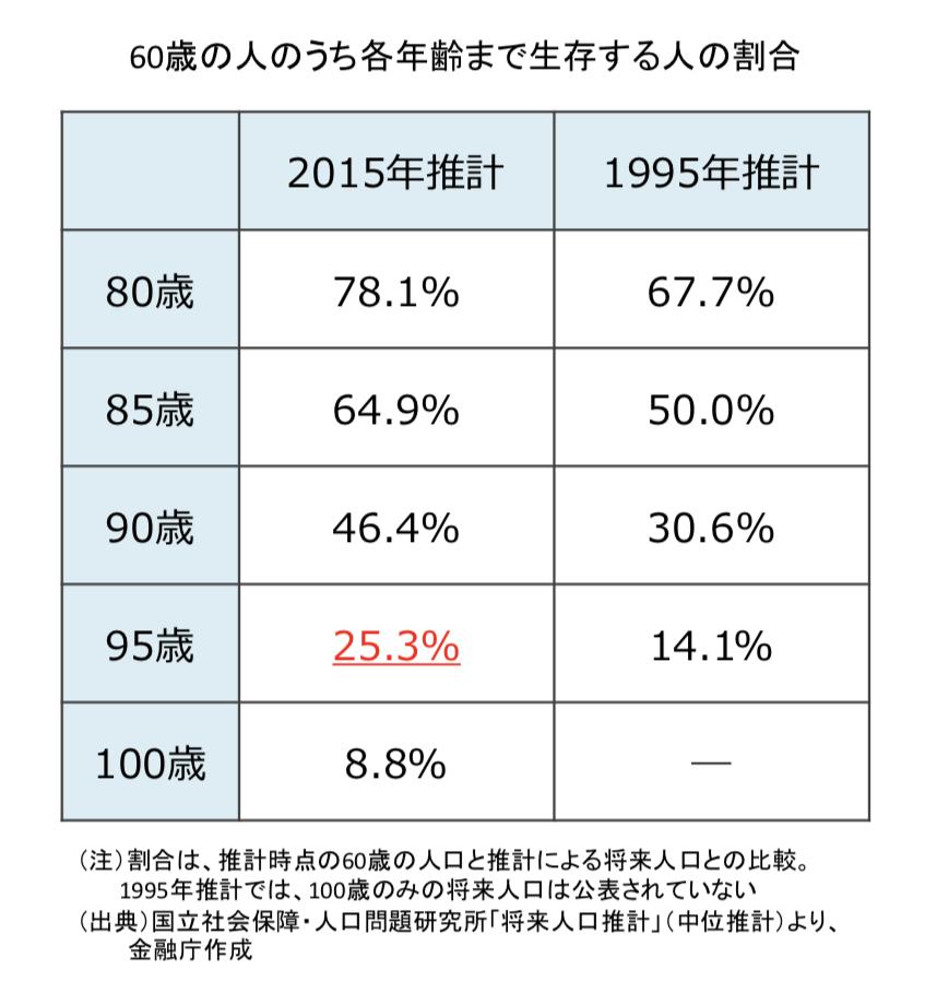 60歳の人が95歳まで生存する人の割合は25%