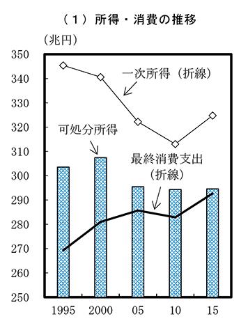 日本の可処分所得の減少