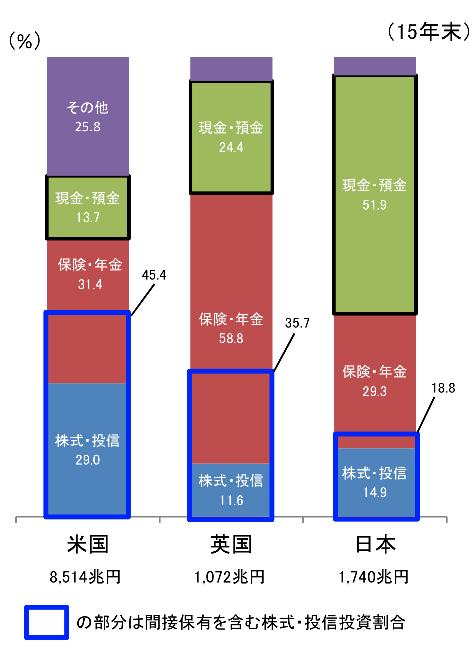 日本の投資割合の低さ