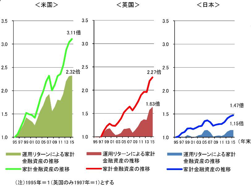 日米英の家計資産の伸びの違い